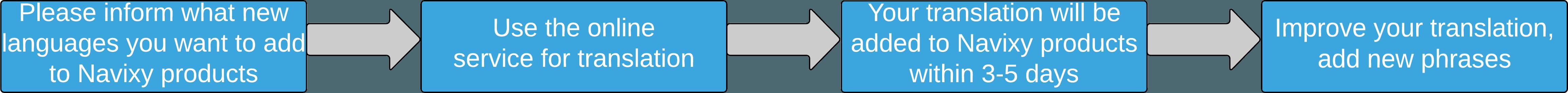 translation-process-scheme