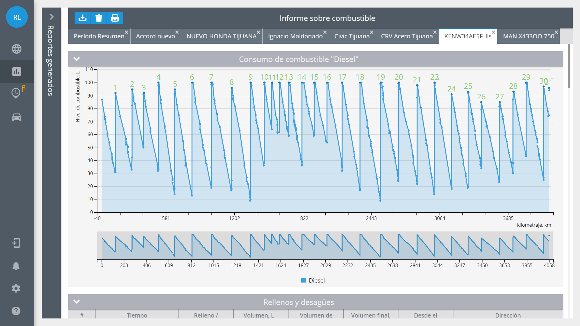 Registro del nivel de combustible en la plataforma de Navixy