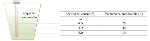 Tabla de medición para la calibración del SNC