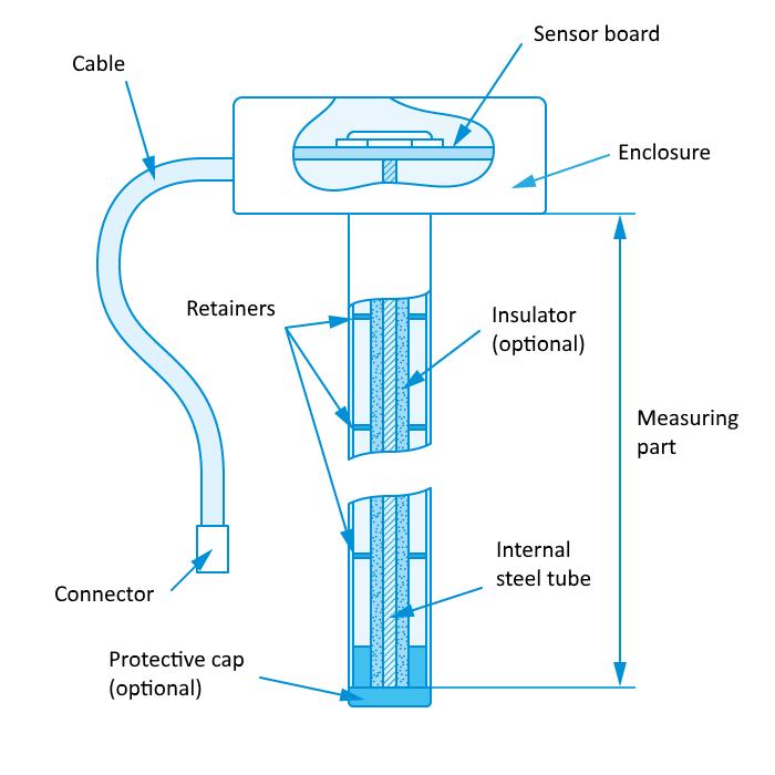 Capacitive fuel sensor design concept