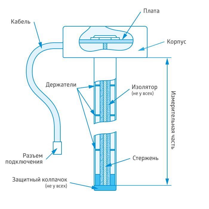 Датчик уровня топлива. Конструкционное исполнение