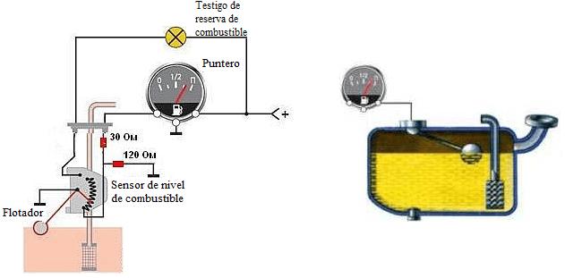 Diagrama de funcionamiento de un SNC de Flotador