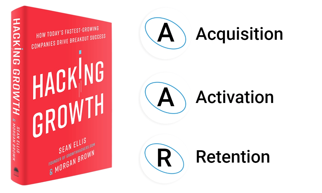 hacking-growth-in-a-nutshell