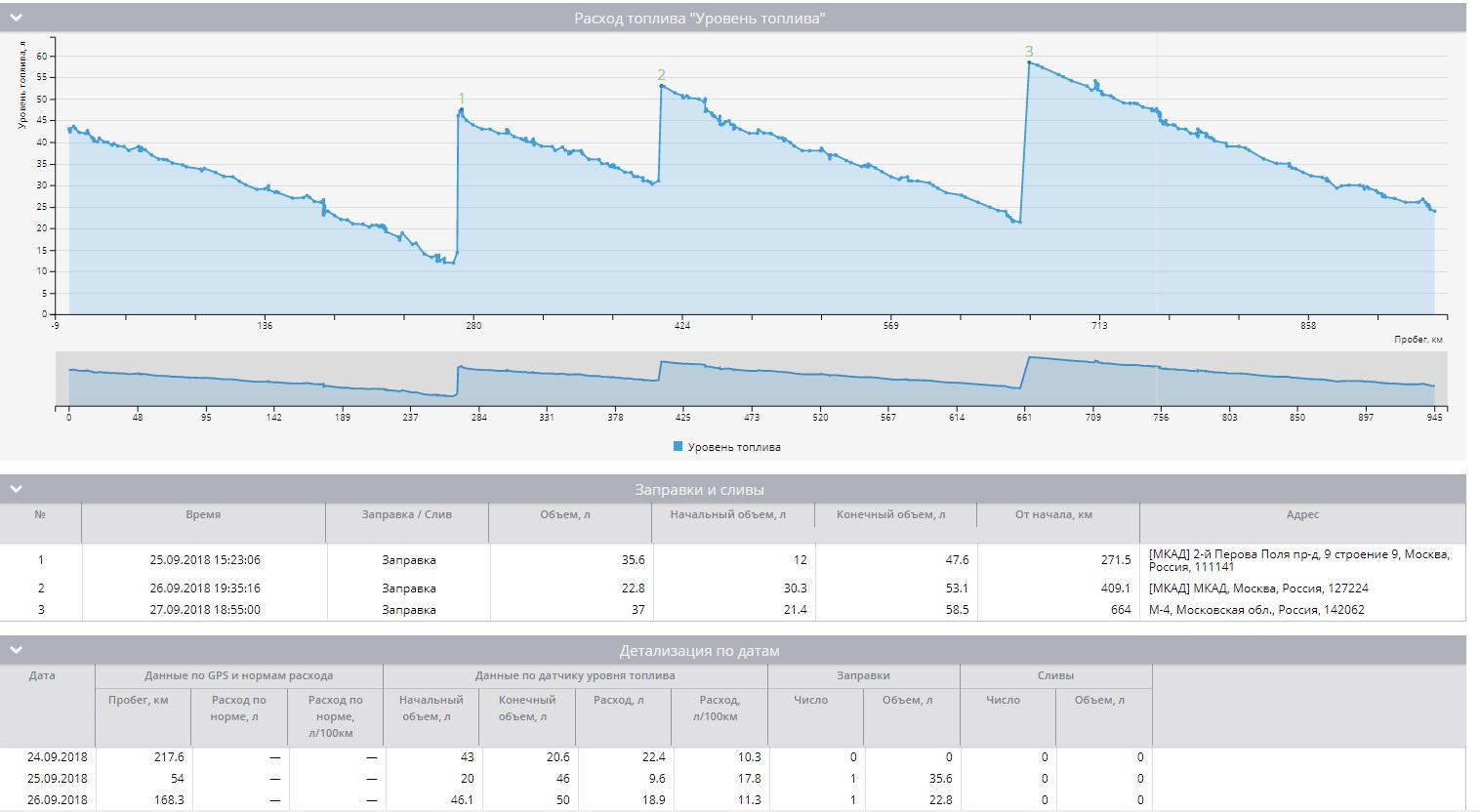 """Отчет """"Объем топлива"""" на платформе Navixy"""
