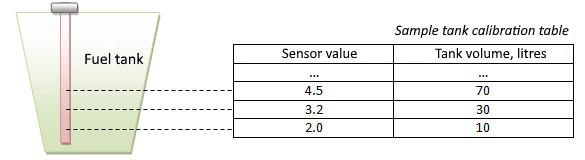 Fuel sensor with analogue output, GPS tracker with analogue input
