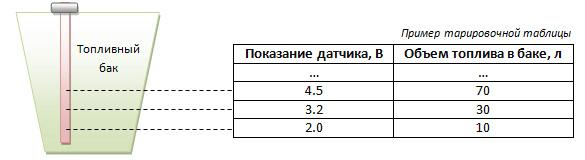 Аналоговый интерфейс