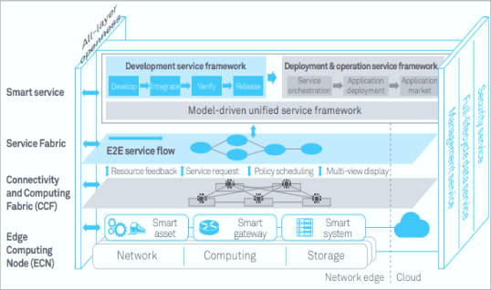 Edge computing reference architecture