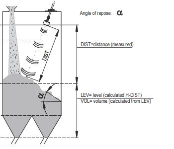 EasyTREK ultrasonic level sensor