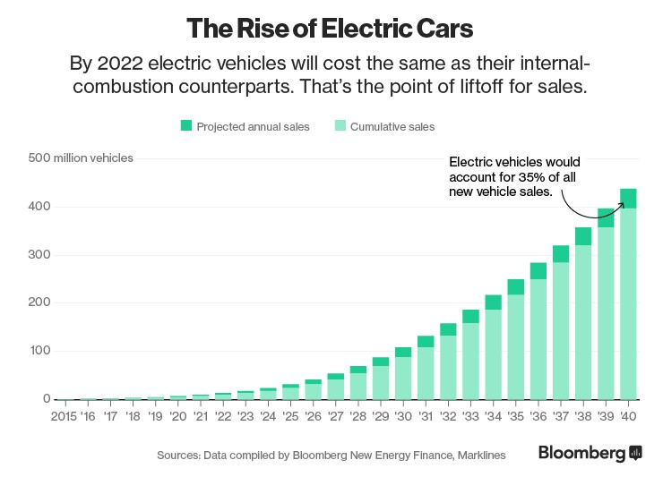 Plug-in Vehicles Global forecast