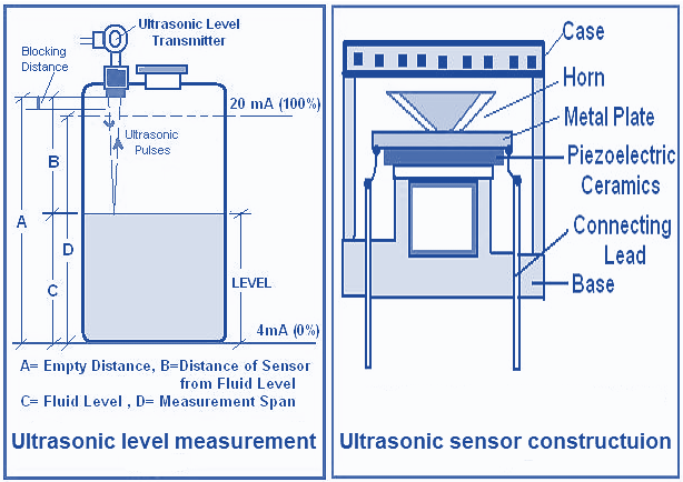 Fuel Level Sensors: types