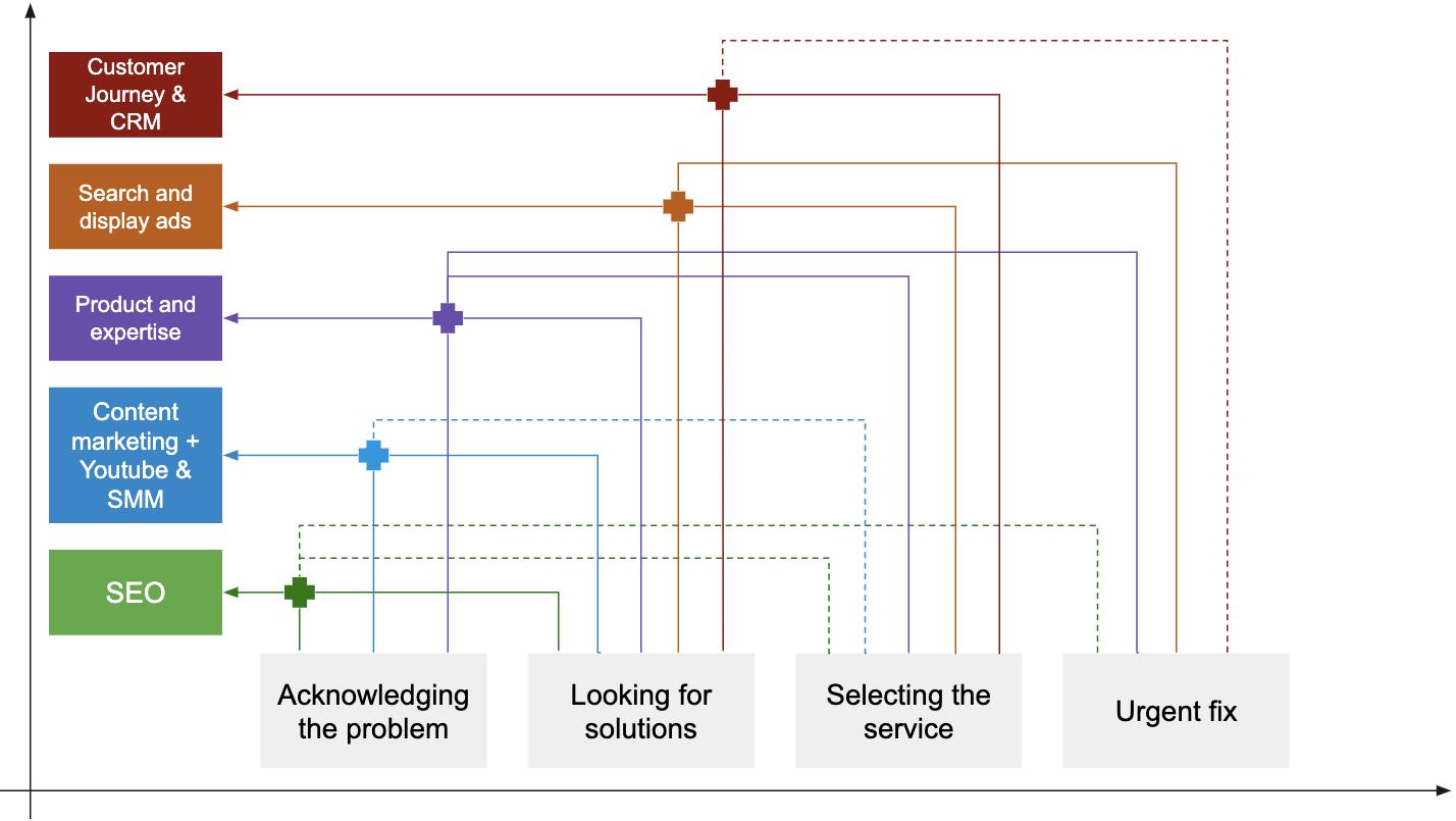 Marketing diagram for telematics