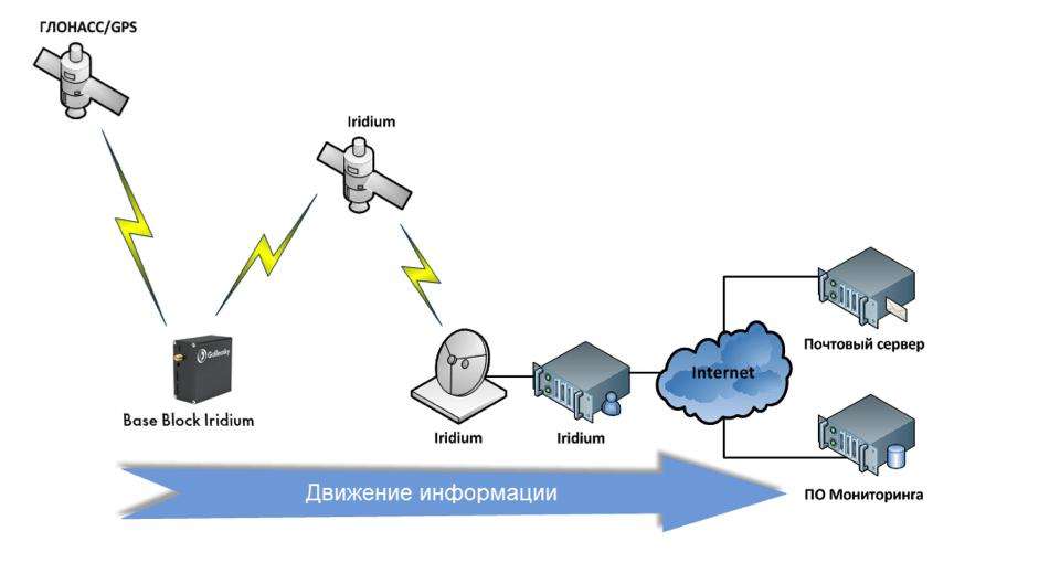 Передача данных от GPS трекера через спутниковую связь, схема от Galileosky