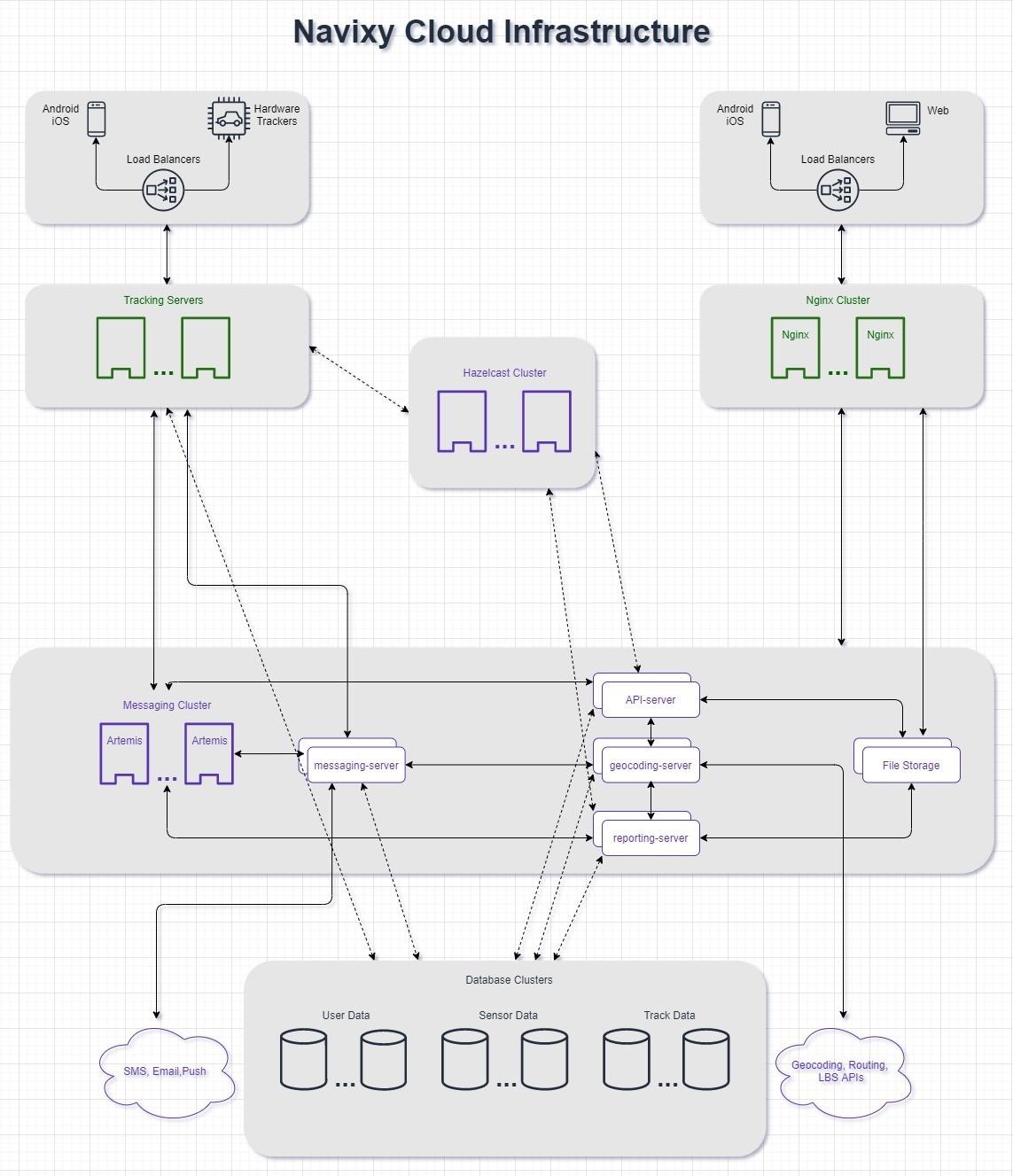 Navixy cloud architecture