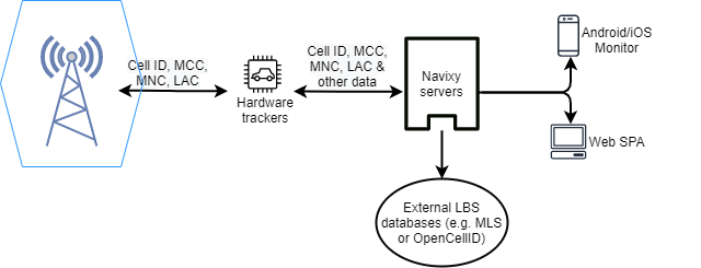 GSM based tracking