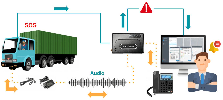 Kit de voz de Suntech: Seguridad vial y llamadas a través del rastreador GPS