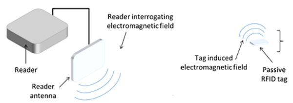 RFID ID image