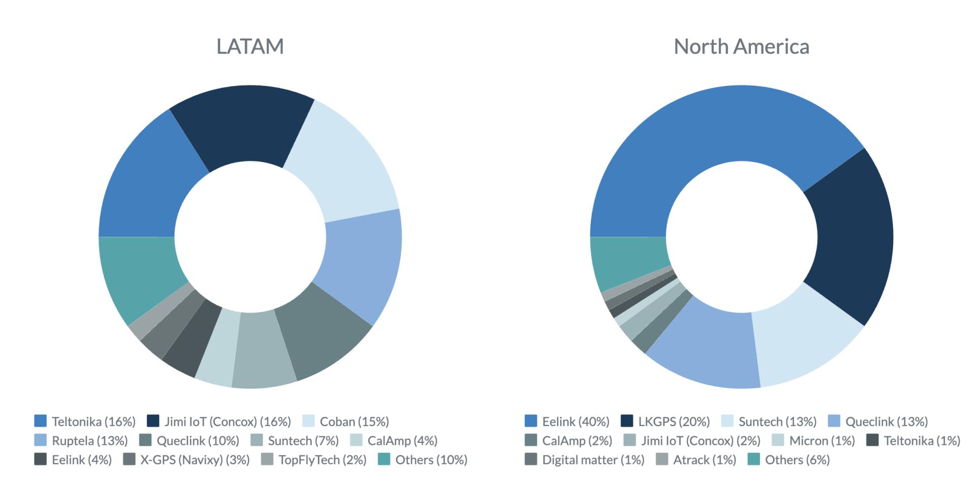 LATAM-North-America-GPS-tracker-manufacturers