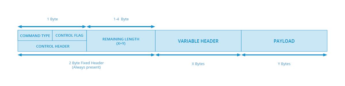 MQTT packet structure
