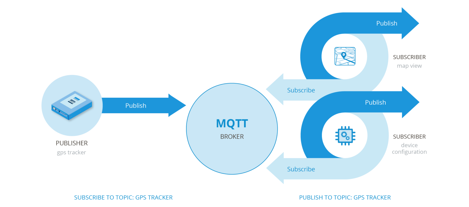 Publish & Subscribe model with a GPS tracker as the publisher, a Navixy MQTT broker, and map views and device configurations as subscribers