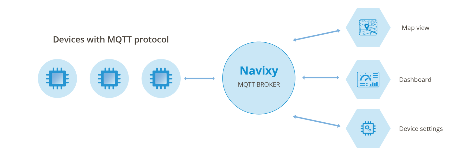 MQTT capable devices connected in a network with a Navixy MQTT broker