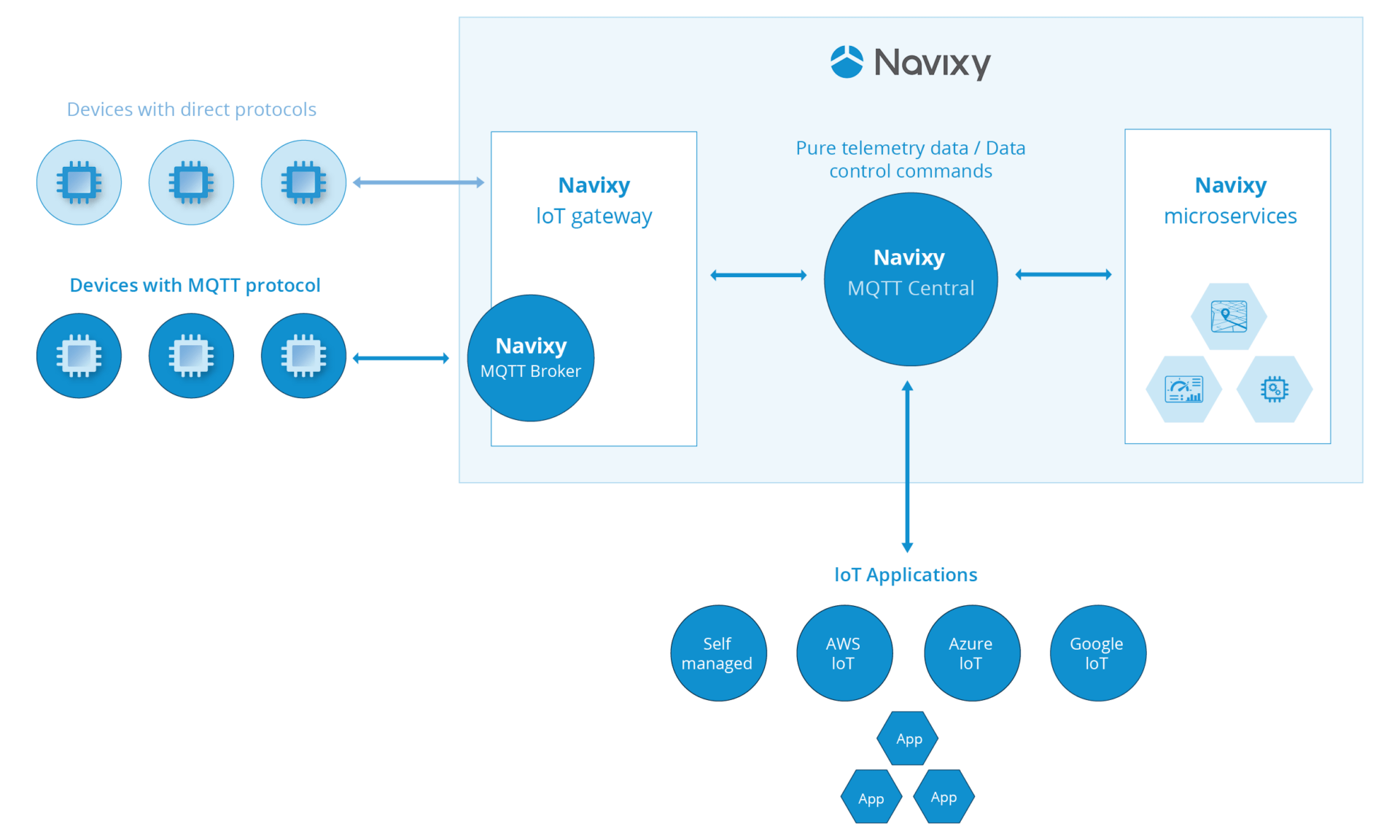 Navixy MQTT Central network with IoT gateway and microservices