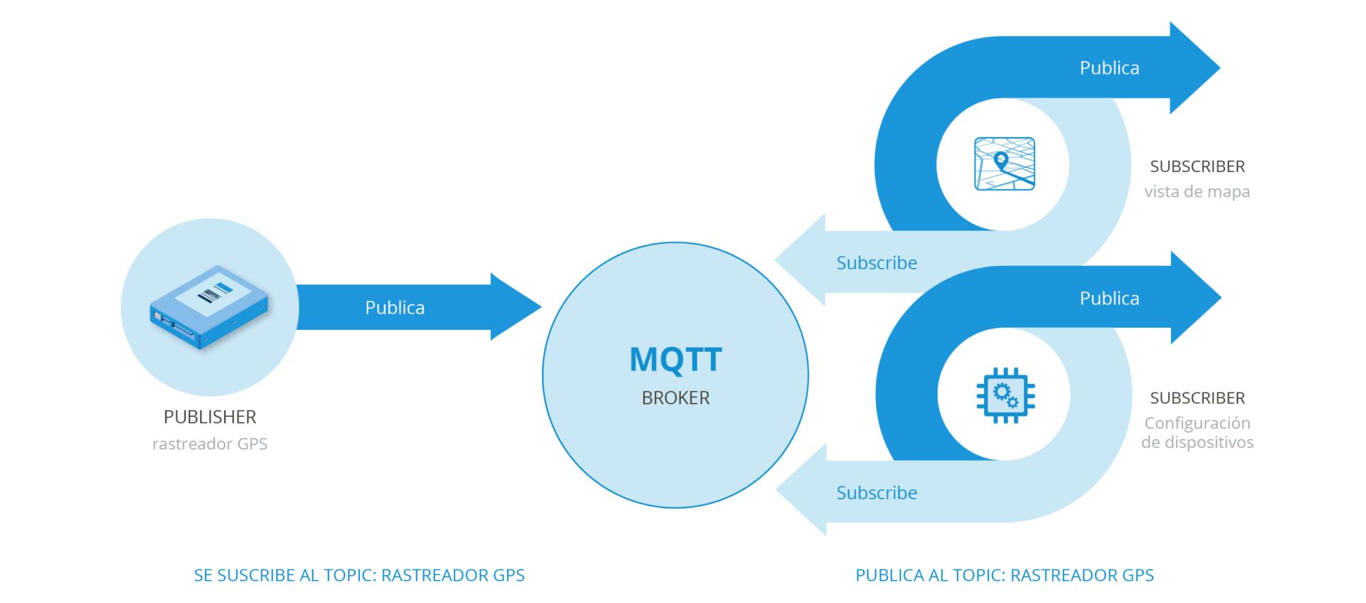 MQTT_broker_blog_2